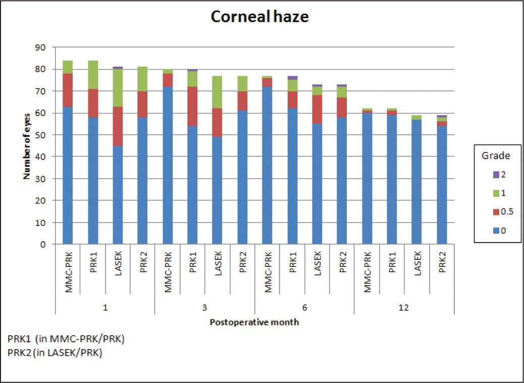 Distribution of corneal haze scores among the treatment groups up to 12 months postoperatively.
