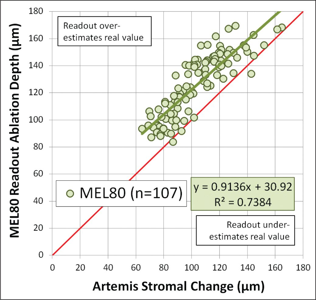 Scatter plot of Artemis (ArcScan, Inc., Morrison, CO) measured stromal thickness change plotted against MEL80 excimer laser (Carl Zeiss Meditec, Jena, Germany) readout ablation depth for myopic LASIK treatments using wavefront-optimized ablations with the MEL80 excimer laser. The regression equations and coefficients of determination (R2) are displayed. The red line represents equality between the measured stromal change and the readout lenticule thickness or ablation depth.