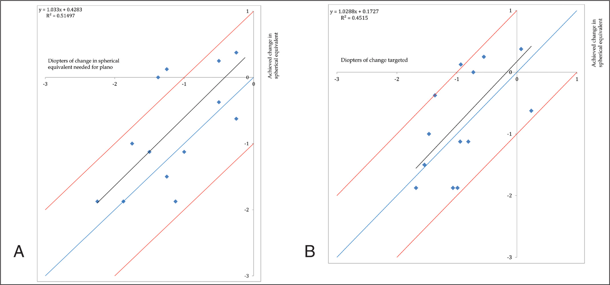 (A) Comparison of the treatment effect of photorefractive keratectomy (PRK) enhancement for hyperopia to the effect needed to achieve a plano refraction. (B) Comparison of the treatment effect of PRK enhancement for hyperopia to the treatment performed by the surgeon. The blue line is a 1:1 effect and the red lines show the +1 and −1 D error lines. D = diopters