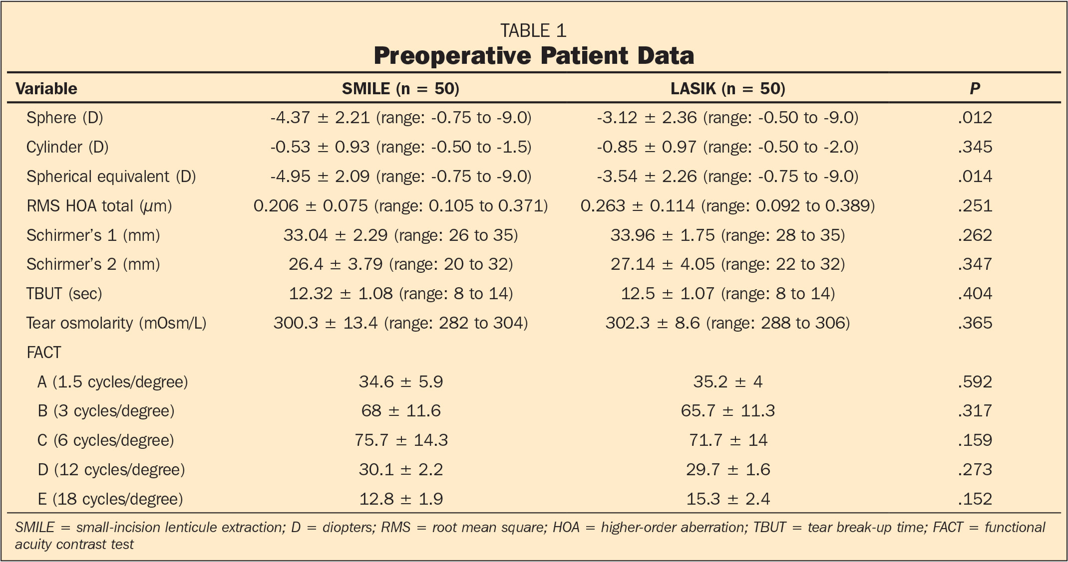 Preoperative Patient Data