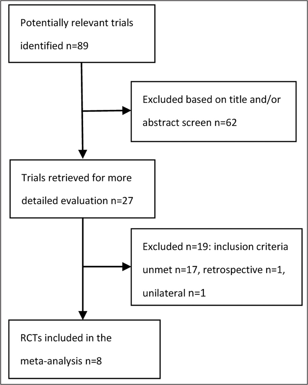 Study selection process of randomized controlled trials (RCTs).