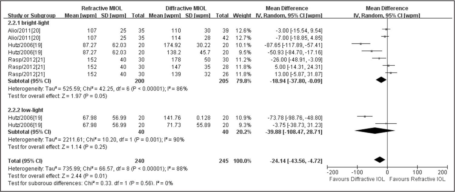 Meta-analysis of postoperative reading speed. MIOL = multifocal intraocular lens; SD = standard deviation; WPM = words per minute; CI = confidence interval