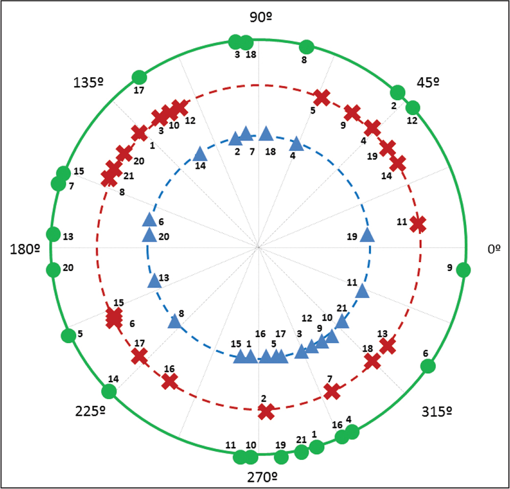 Positions where the best (green circles), worst (red crosses), and supplementary angle of comatic axis (blue triangles) orientations of each intraocular lens in 21 eyes studied were found at distance vision.