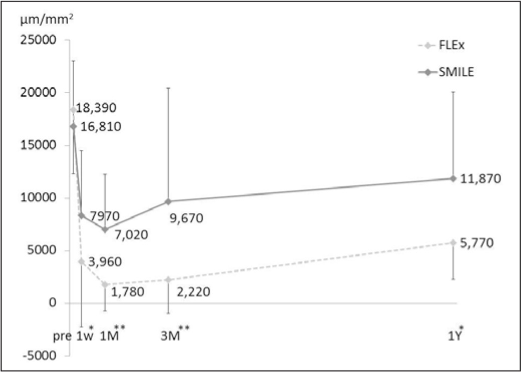 Time courses of corneal subbasal nerve density after femtosecond lenticule extraction (FLEx) and small incision lenticule extraction (SMILE). SMILE induced significantly less damage to subbasal nerve density than FLEx at all postoperative visits. * = P < .05, Mann–Whitney U test; ** = P < .01, Mann–Whitney U test