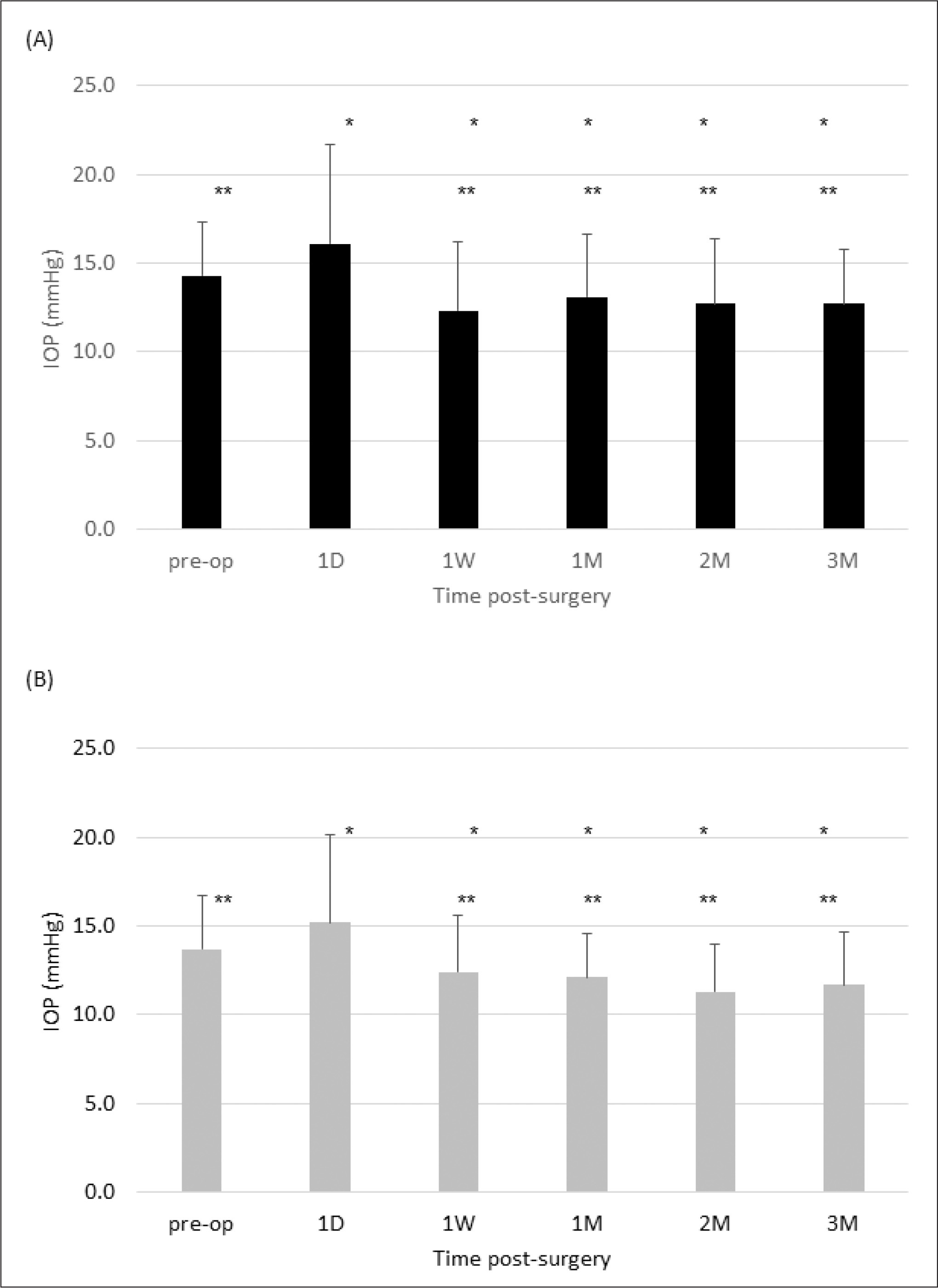 Intraocular pressure (IOP) after surgery with a (A) 2.2- or (B) 2.75-mm incision. Error bars represent standard deviations. * = P less than .05 when compared with the preoperative time period; ** = P less than .05 when compared with the 1 day postoperative time period. preop = preoperative; 1D = 1 day postoperative; 1W = 1 week postoperative; 1M = 1 month postoperative; 2M = 2 months postoperative; 3M = 3 months postoperative.