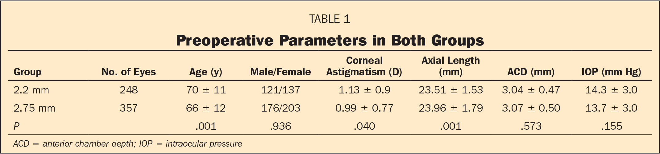 Preoperative Parameters in Both Groups