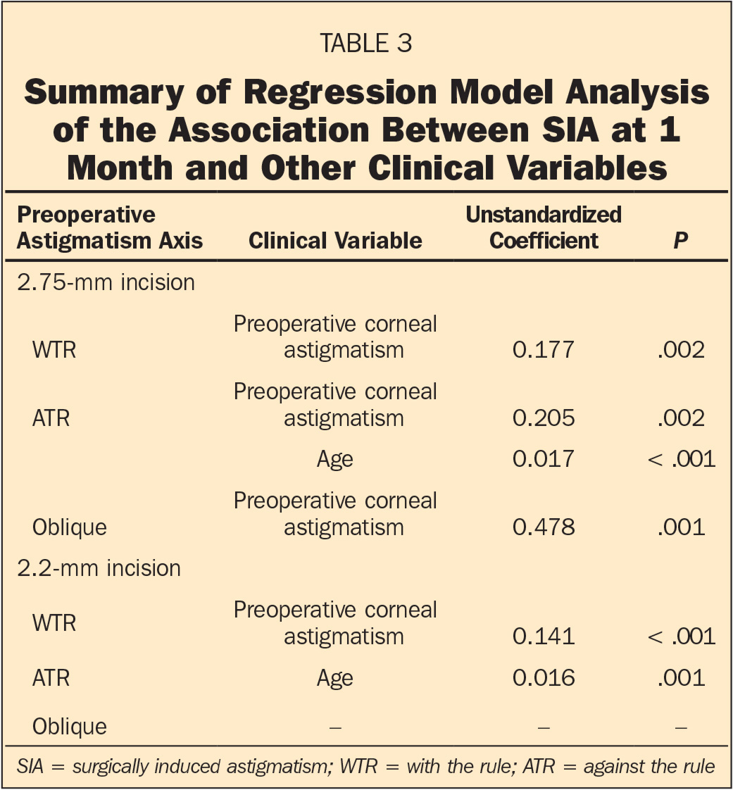 Summary of Regression Model Analysis of the Association Between SIA at 1 Month and Other Clinical Variables