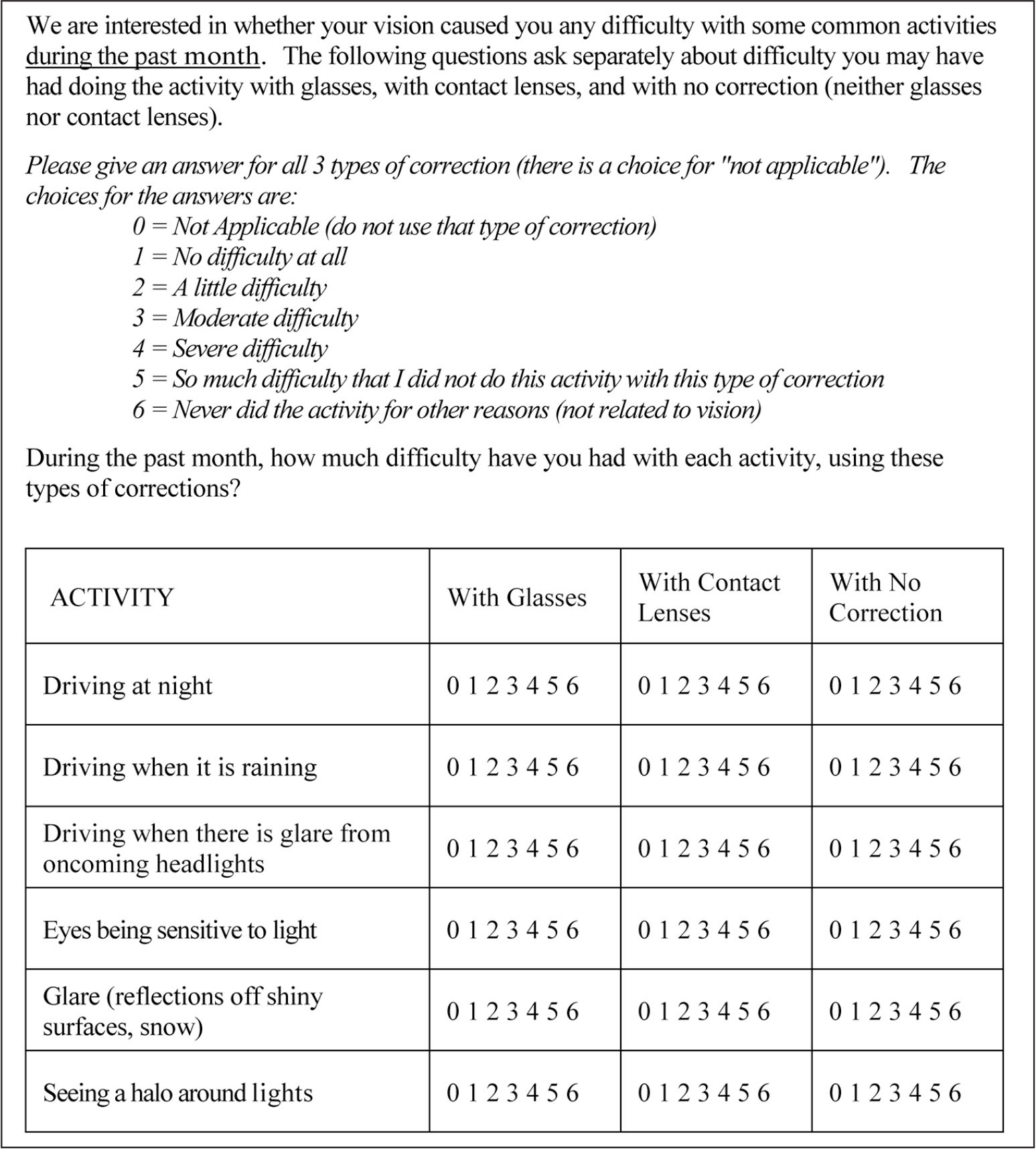 Refractive Status Vision Profile (RSVP) Questionnaire: Driving and Glare Subscales.
