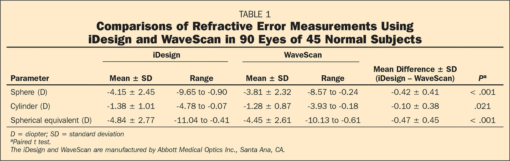 Comparisons of Refractive Error Measurements Using iDesign and WaveScan in 90 Eyes of 45 Normal Subjects