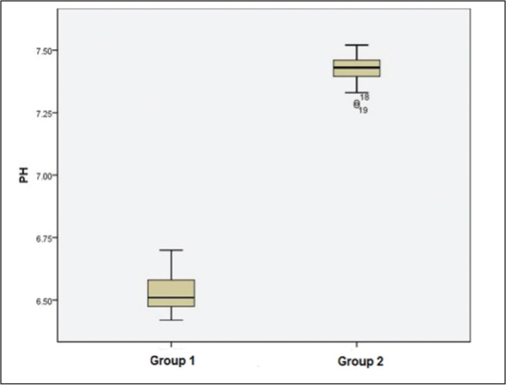 Box plot diagram showing the mean values of aqueous humor pH in patients undergoing surgery with the femtosecond laser-assisted platform (group 1) and conventional phacoemulsification (group 2). The boxes represent the interquartile range (difference between the upper 75% and lower quartile 25%); the thick black lines, the median; the whiskers, the highest and lowest values that were not outliers or extreme values.
