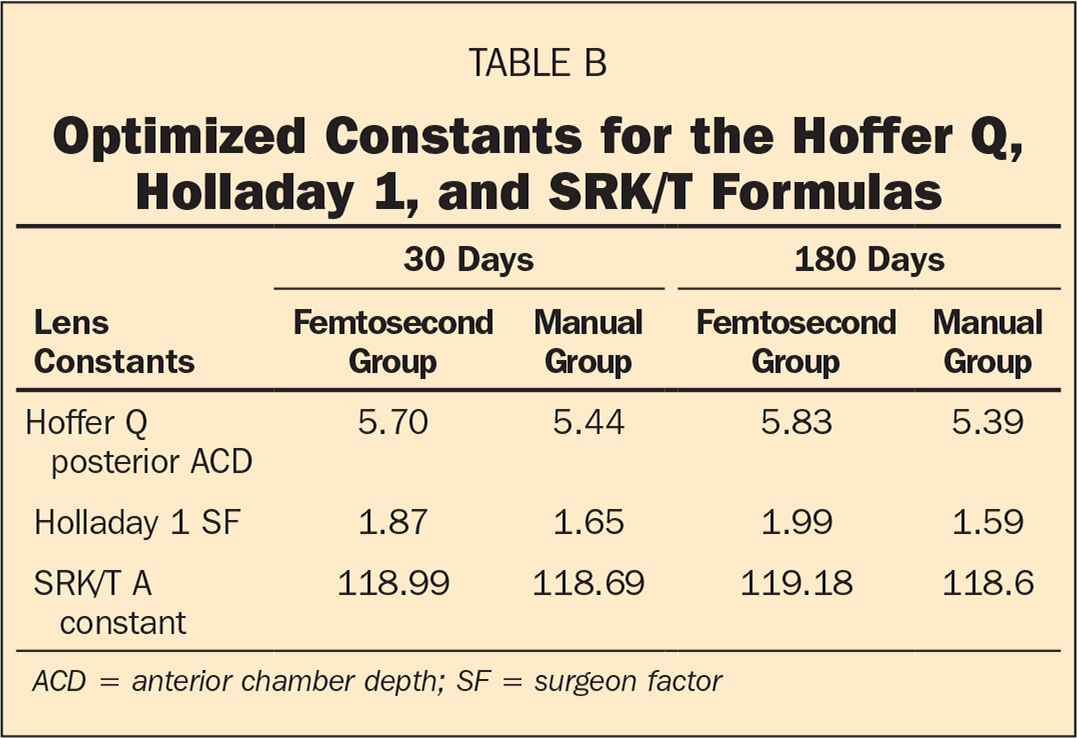 Optimized Constants for the Hoffer Q, Holladay 1, and SRK/T Formulas