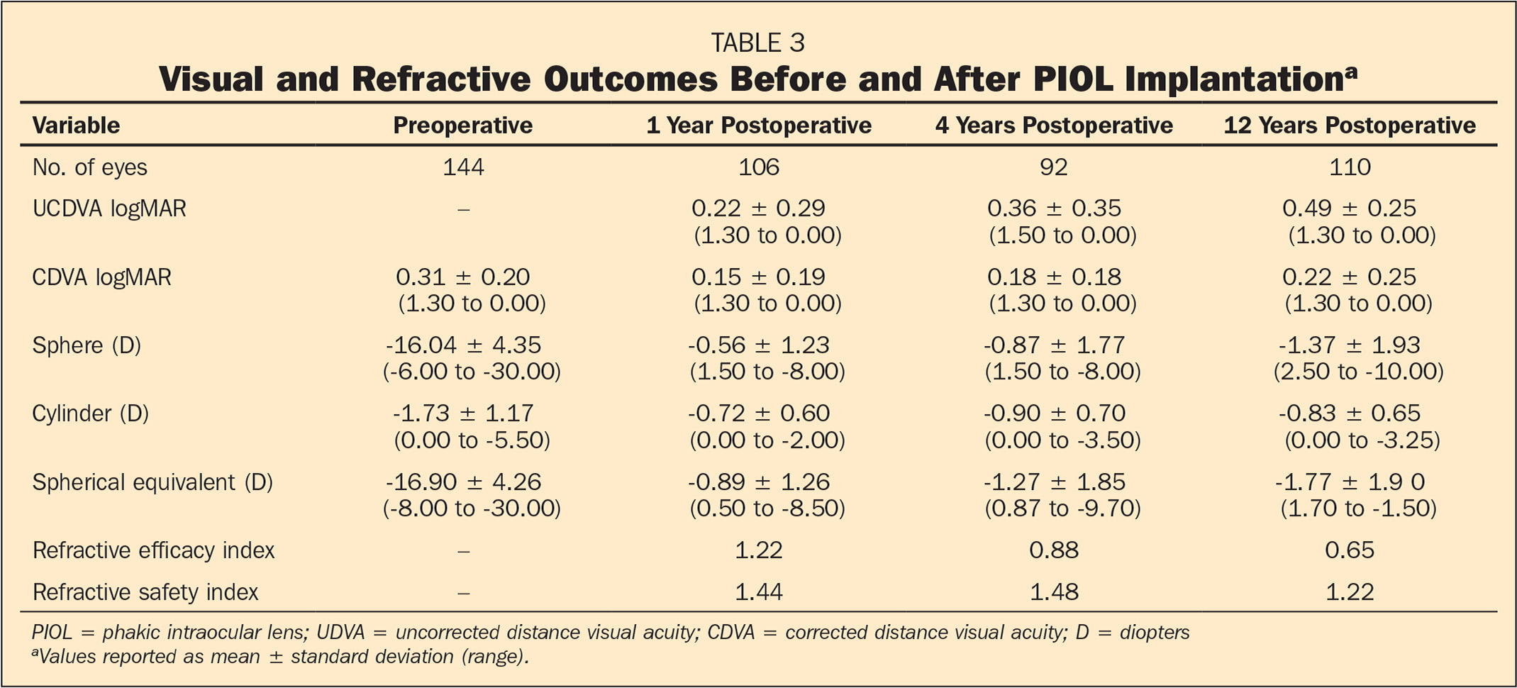 Visual and Refractive Outcomes Before and After PIOL Implantationa