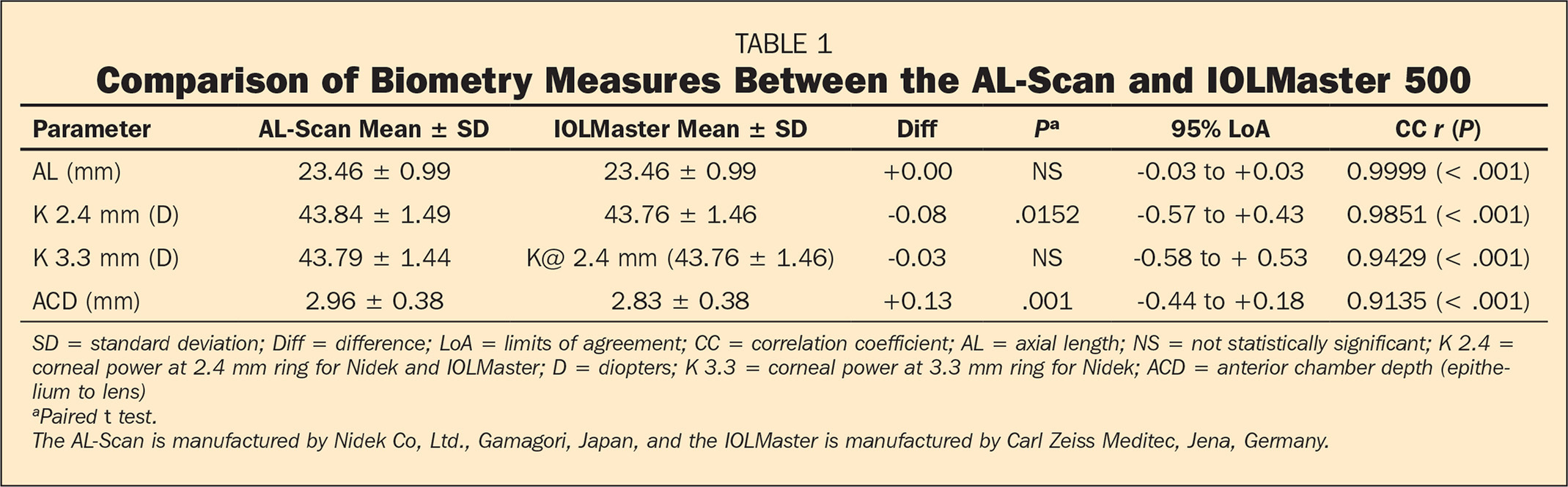 Comparison of Biometry Measures Between the AL-Scan and IOLMaster 500