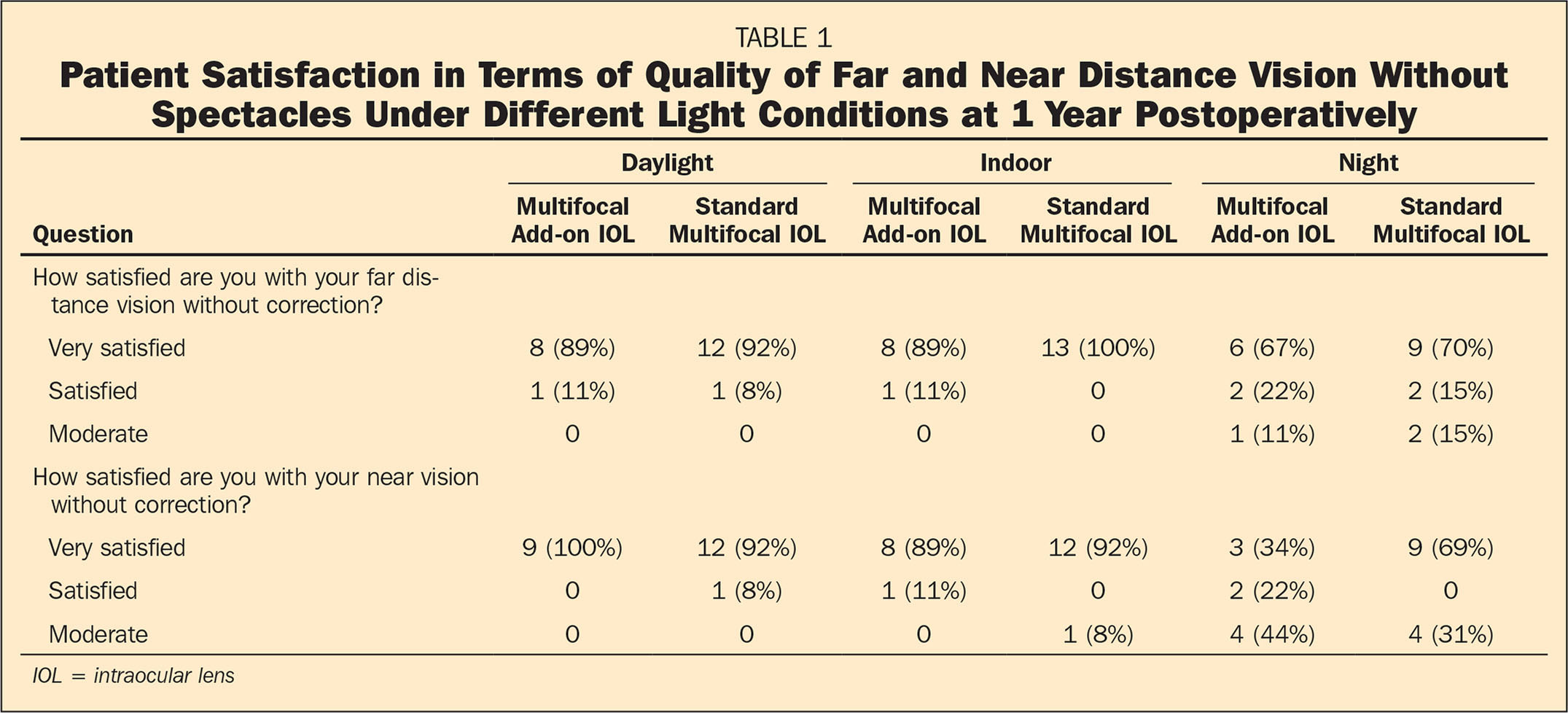 Patient Satisfaction in Terms of Quality of Far and Near Distance Vision Without Spectacles Under Different Light Conditions at 1 Year Postoperatively