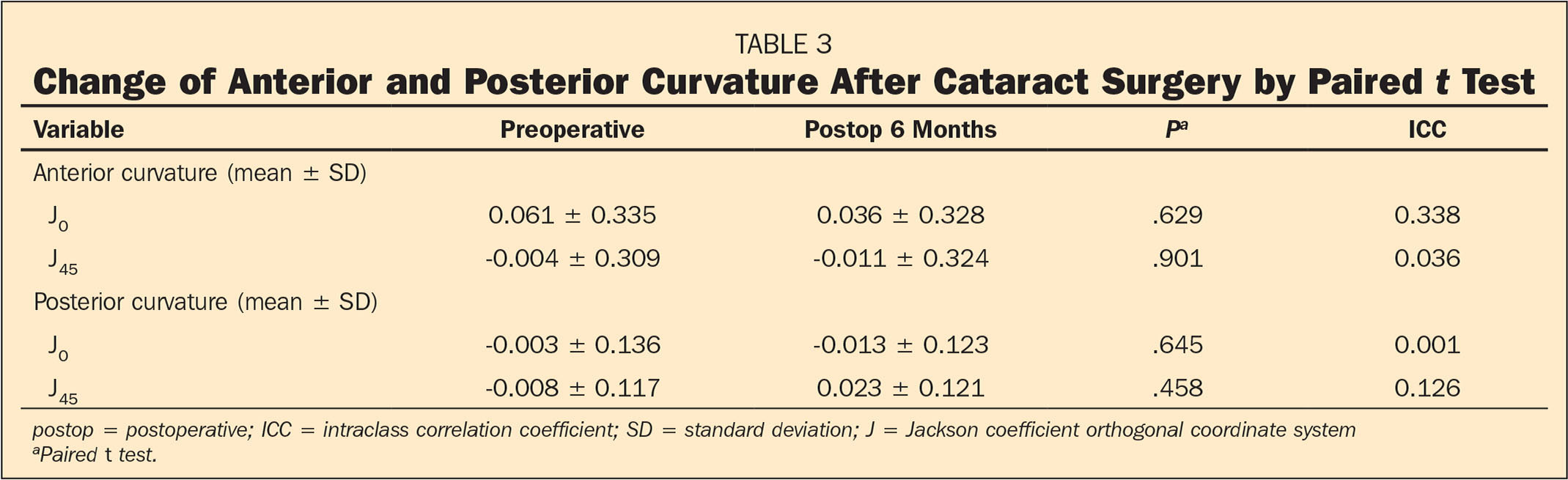 Change of Anterior and Posterior Curvature After Cataract Surgery by Paired t Test