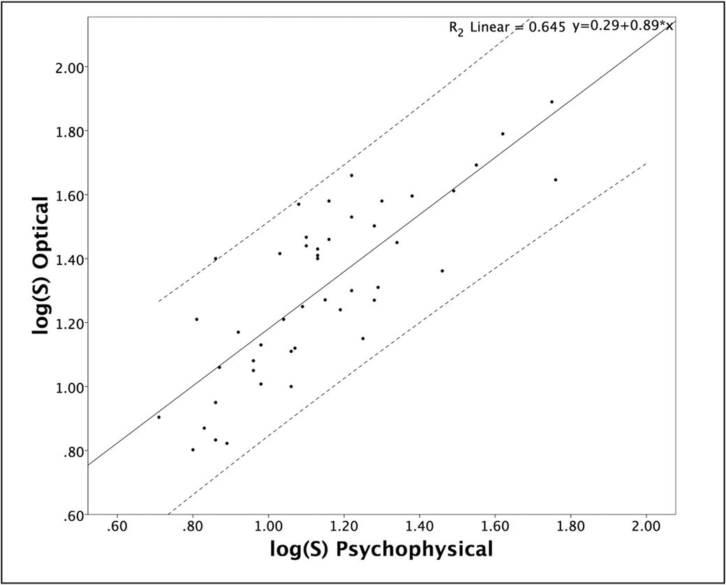 Scatter plot showing the correlation between psychophysical and optical measurements of straylight (solid line is diagonal for reference).