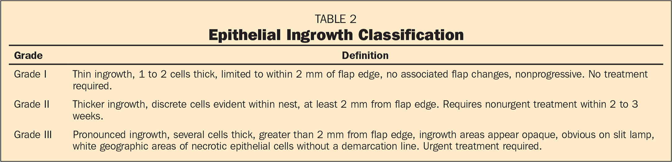 Epithelial Ingrowth Classification