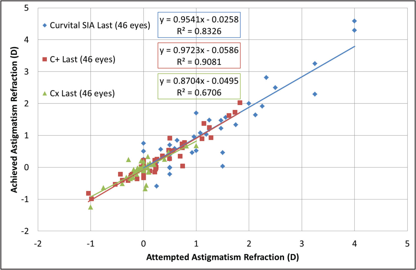The correction of cardinal, oblique, and curvital astigmatism showed statistically significant correlations, and a moderate undercorrection (P < .0001). D = diopters