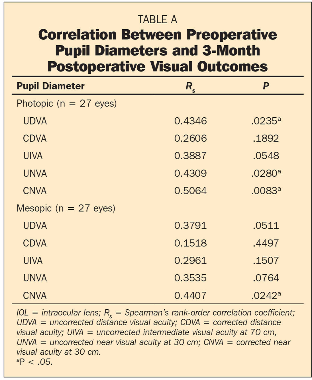 Correlation Between Preoperative Pupil Diameters and 3-Month Postoperative Visual Outcomes