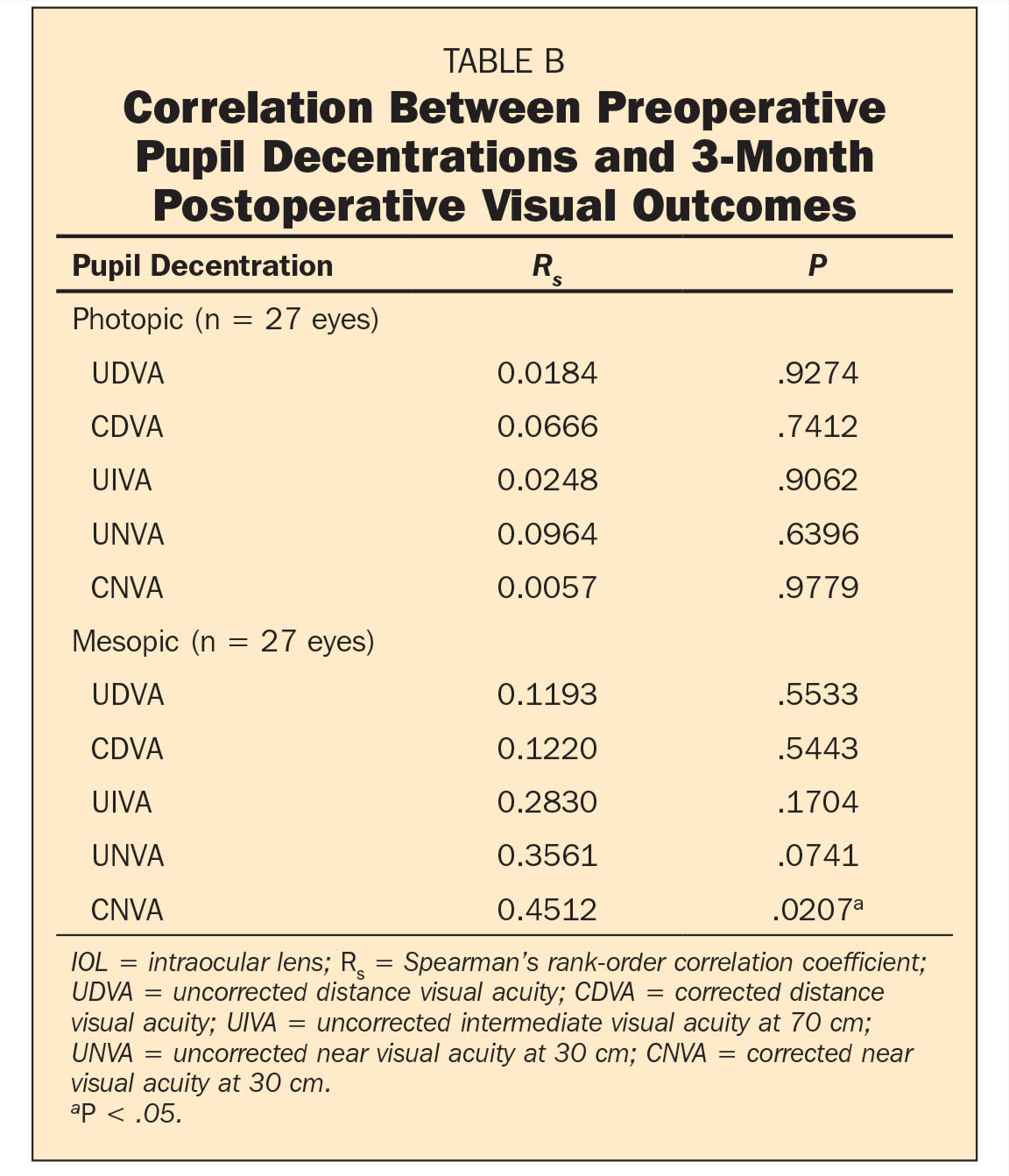 Correlation Between Preoperative Pupil Decentrations and 3-Month Postoperative Visual Outcomes