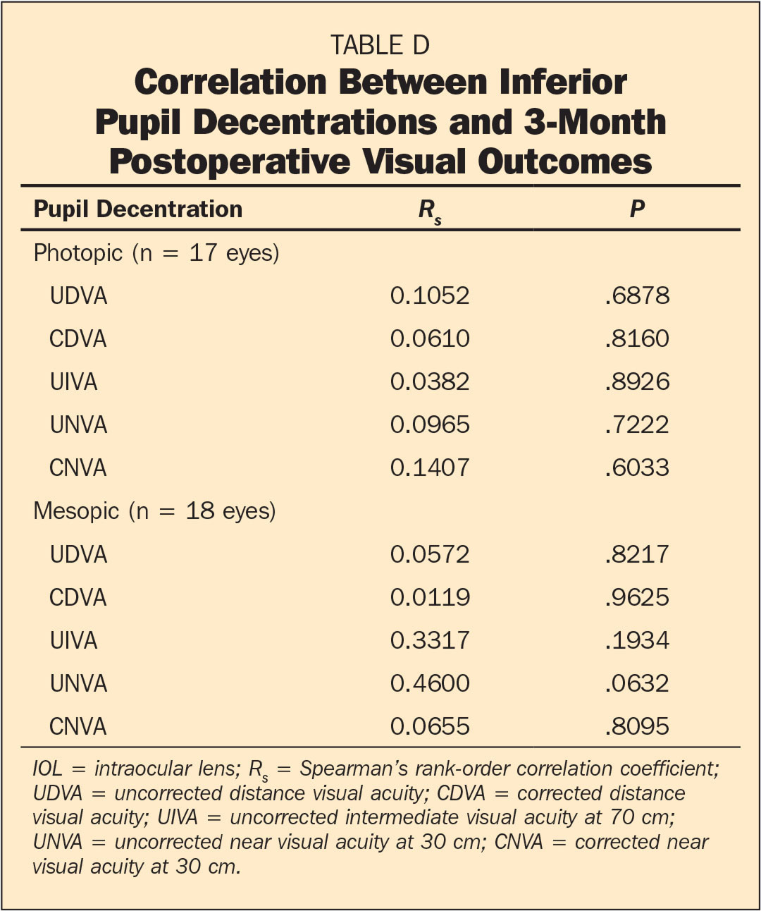 Correlation Between Inferior Pupil Decentrations and 3-Month Postoperative Visual Outcomes