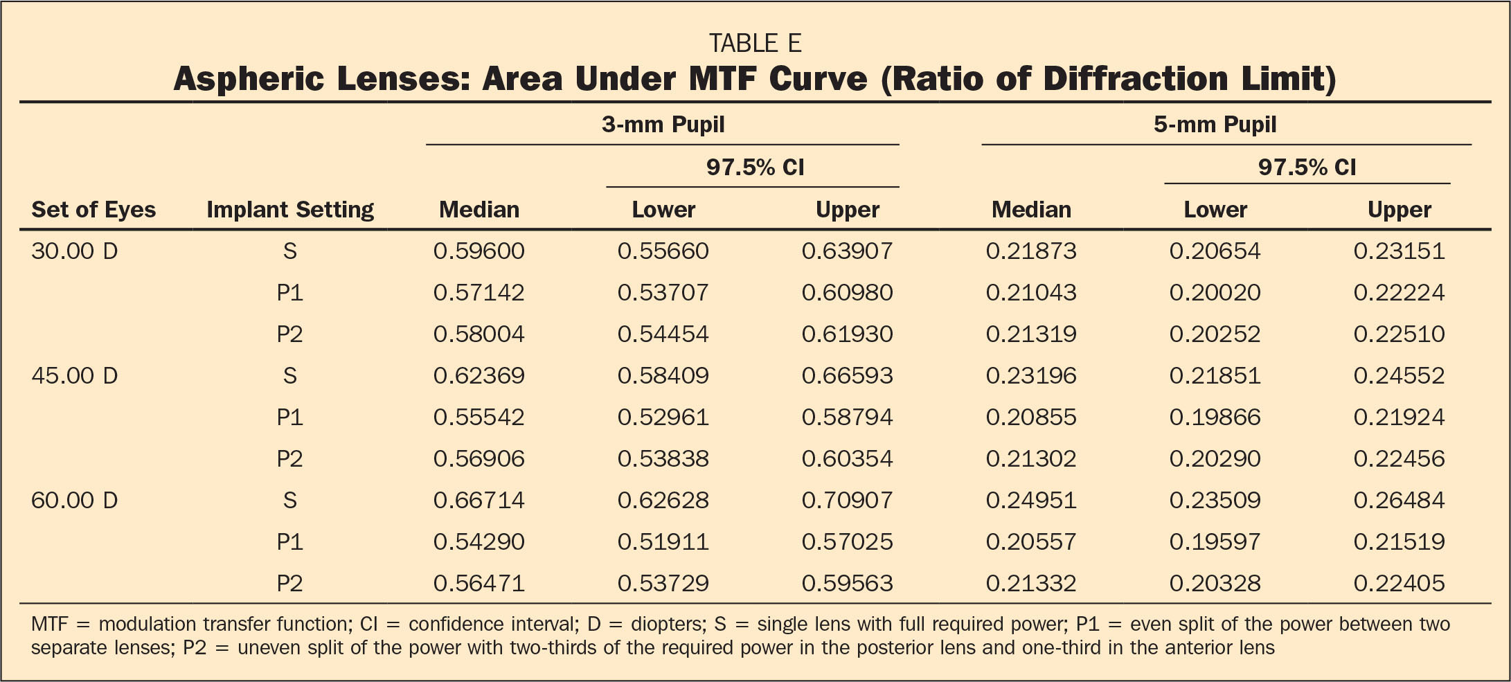 Aspheric Lenses: Area Under MTF Curve (Ratio of Diffraction Limit)