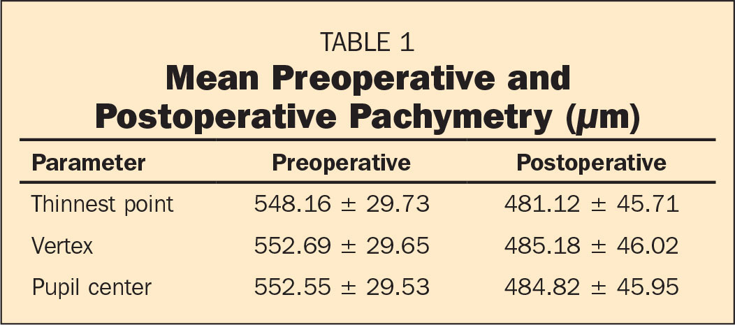 Mean Preoperative and Postoperative Pachymetry (µm)