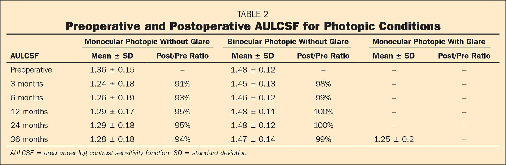 Preoperative and Postoperative AULCSF for Photopic Conditions
