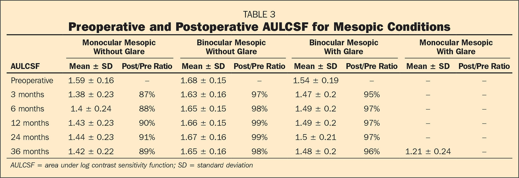 Preoperative and Postoperative AULCSF for Mesopic Conditions