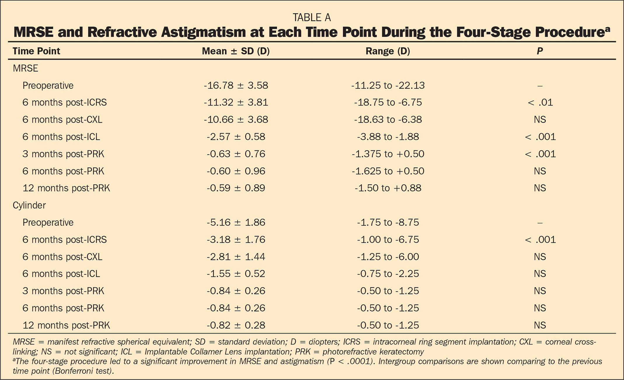 MRSE and Refractive Astigmatism at Each Time Point During the Four-Stage Procedurea