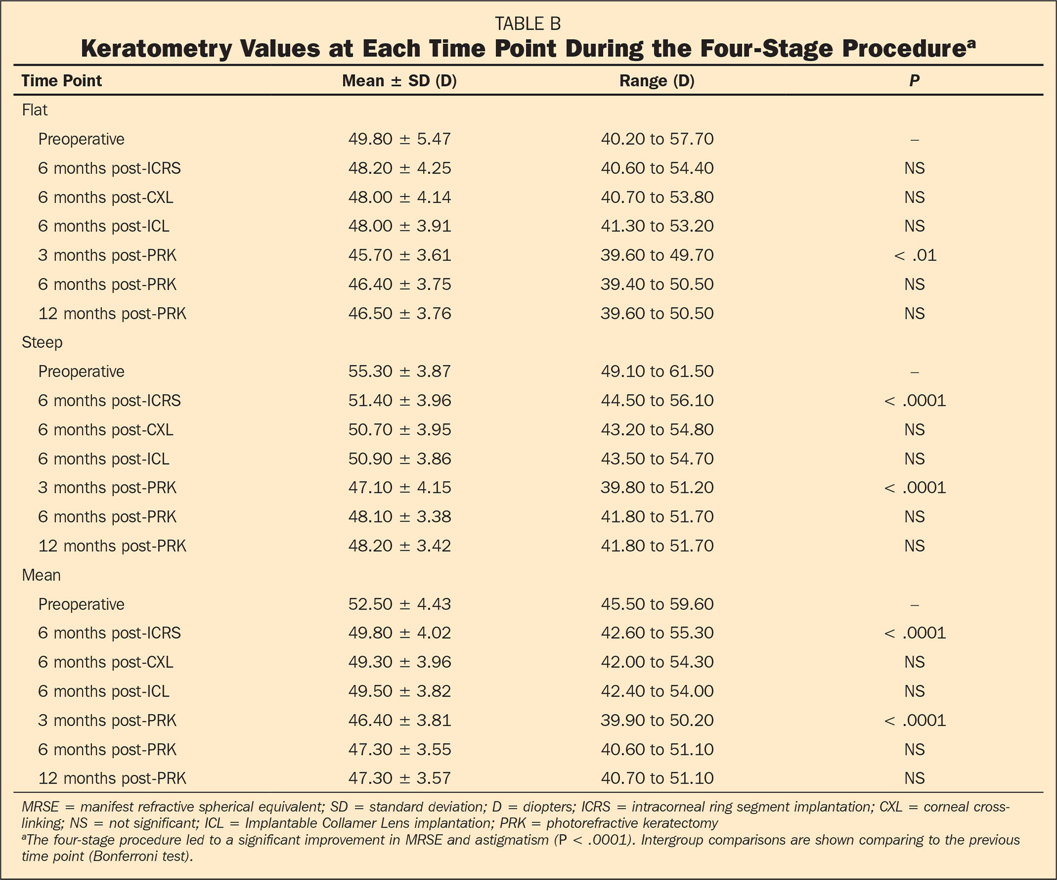 Keratometry Values at Each Time Point During the Four-Stage Procedurea