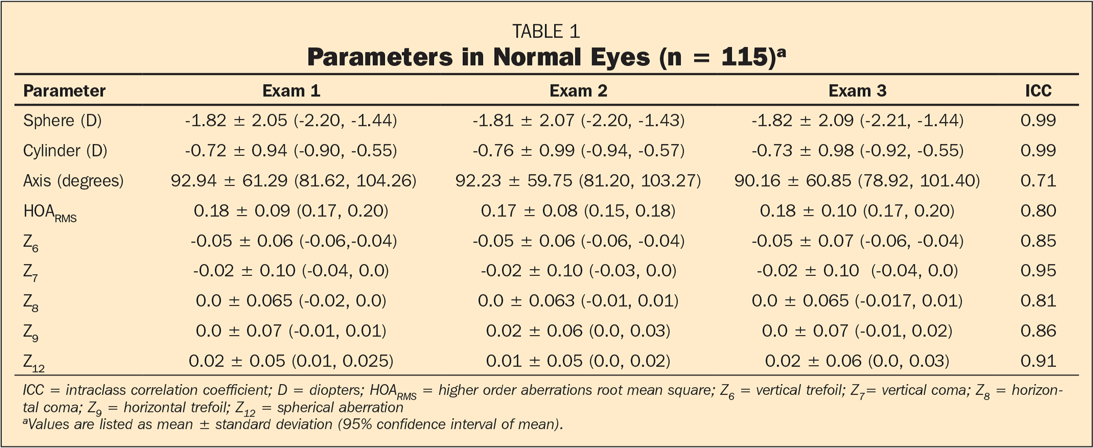 Parameters in Normal Eyes (n = 115)a