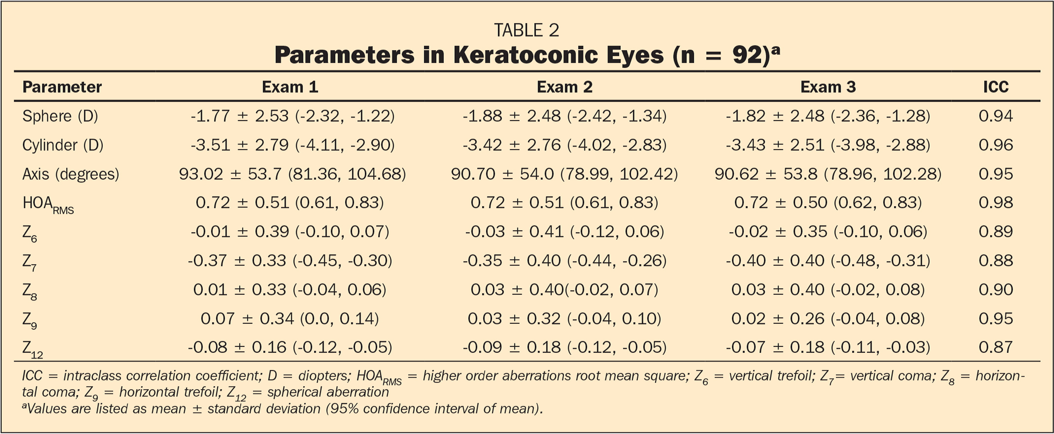 Parameters in Keratoconic Eyes (n = 92)a