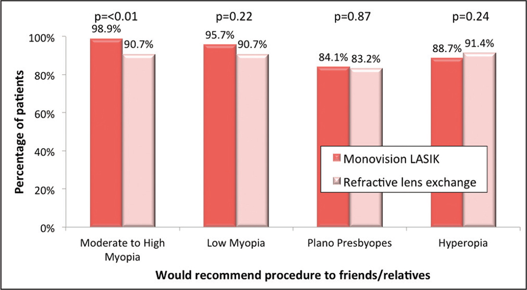 Three-month postoperative percentage of patients who would recommend the procedure to their friends or relatives, stratified according to the preoperative refractive error.