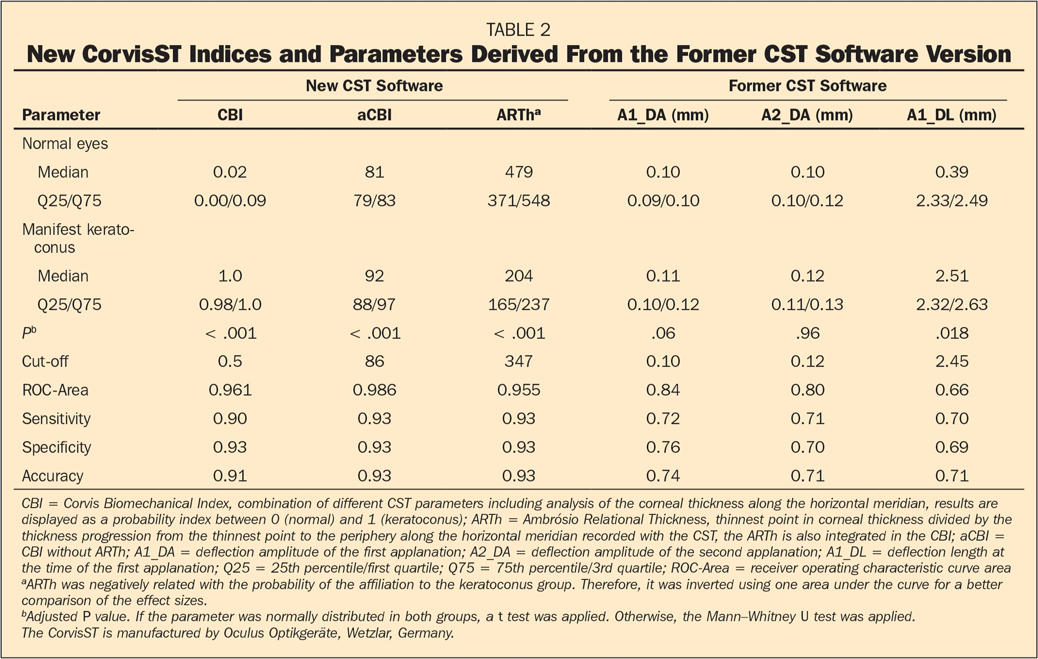 New CorvisST Indices and Parameters Derived From the Former CST Software Version