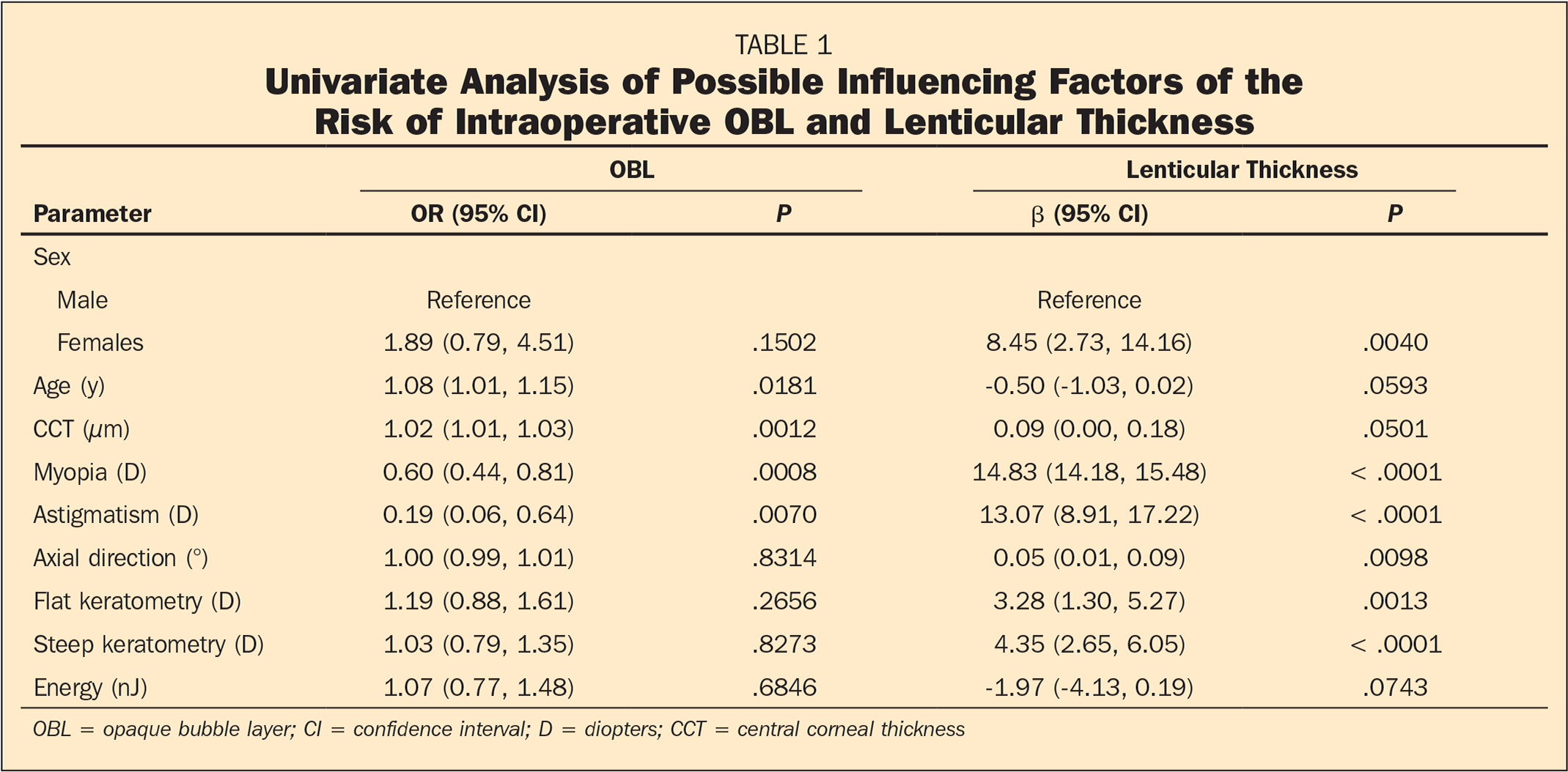 Univariate Analysis of Possible Influencing Factors of the Risk of Intraoperative OBL and Lenticular Thickness