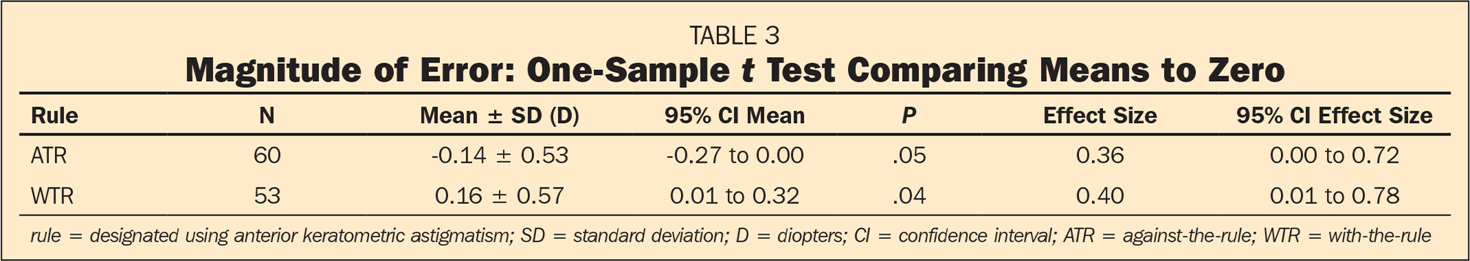 Magnitude of Error: One-Sample t Test Comparing Means to Zero