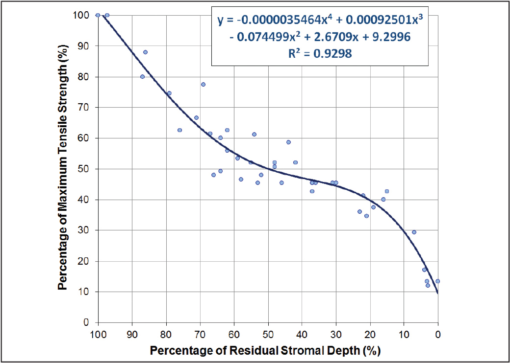 Scatter plot of the percentage of maximum cohesive tensile strength against the percentage of residual stromal depth using data from the study by Randleman et al.3 Regression analysis found that a fourth order polynomial provided the closest fit to the data and the R2 of 0.93 demonstrated the high correlation achieved.