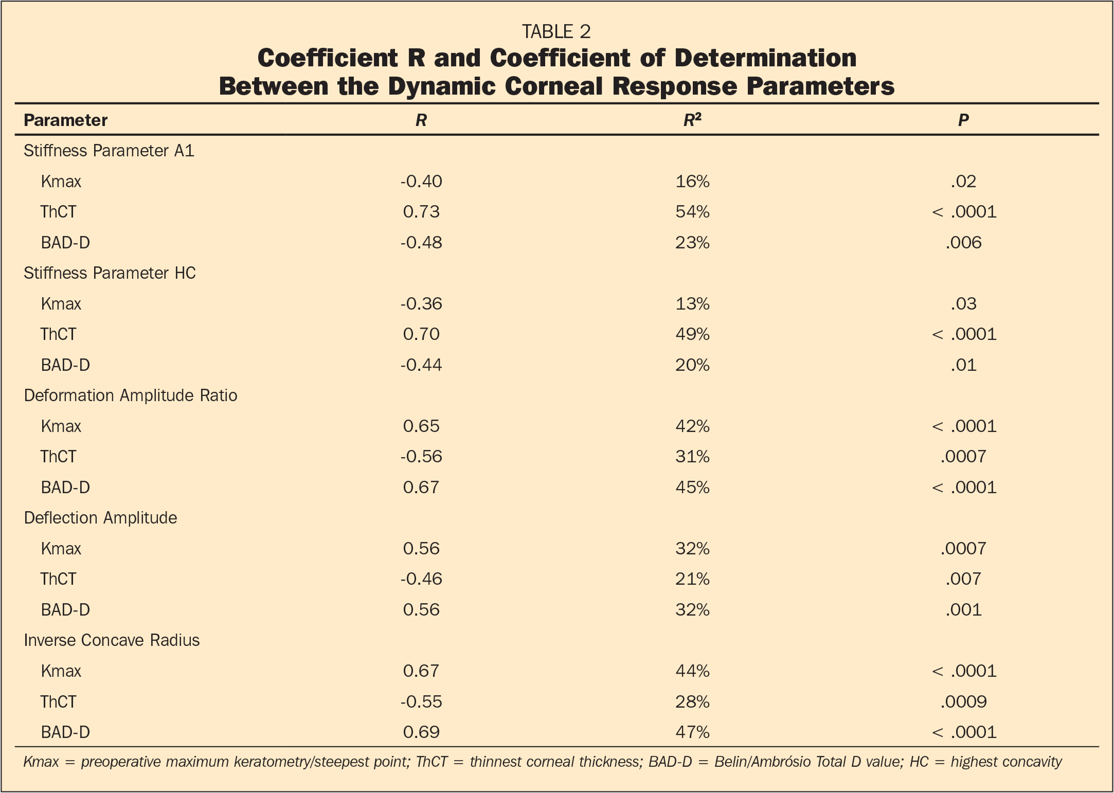 Coefficient R and Coefficient of Determination Between the Dynamic Corneal Response Parameters