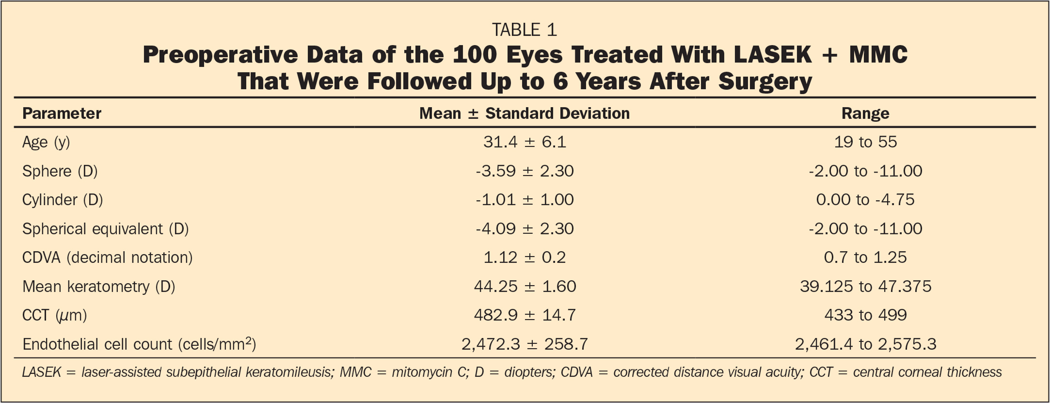 Preoperative Data of the 100 Eyes Treated With LASEK + MMC That Were Followed Up to 6 Years After Surgery