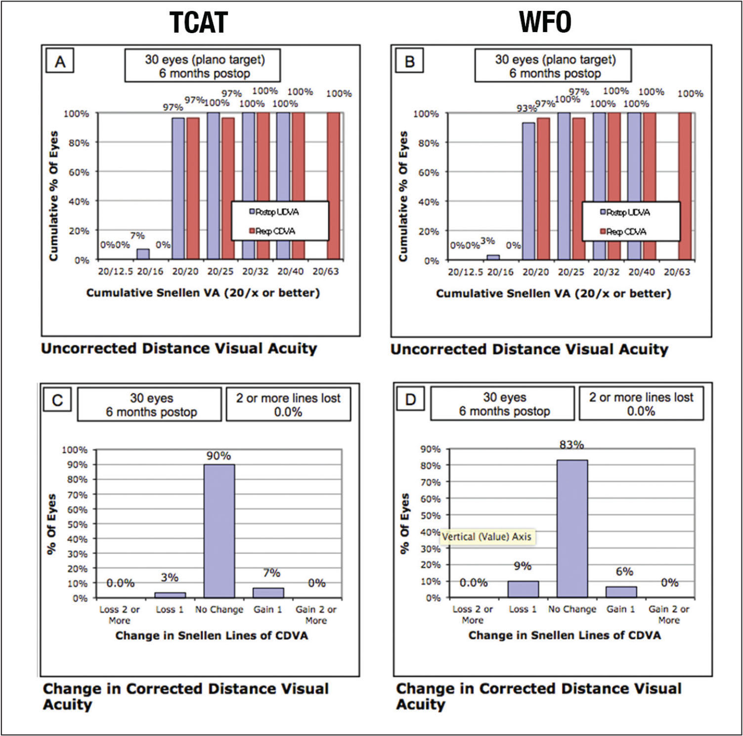 Standard refractive graphs showing refractive outcomes 6 months after surgery in the wavefront-optimized (WFO) ablation and topography-guided custom ablation (TCAT) groups. Percentage of eyes that achieved uncorrected visual acuity of 20/20 in the (A) TCAT and (B) WFO groups. The number of lines lost and gained in the (C) TCAT and (D) WFO groups. CDVA = corrected distance visual acuity; UDVA = uncorrected distance visual acuity