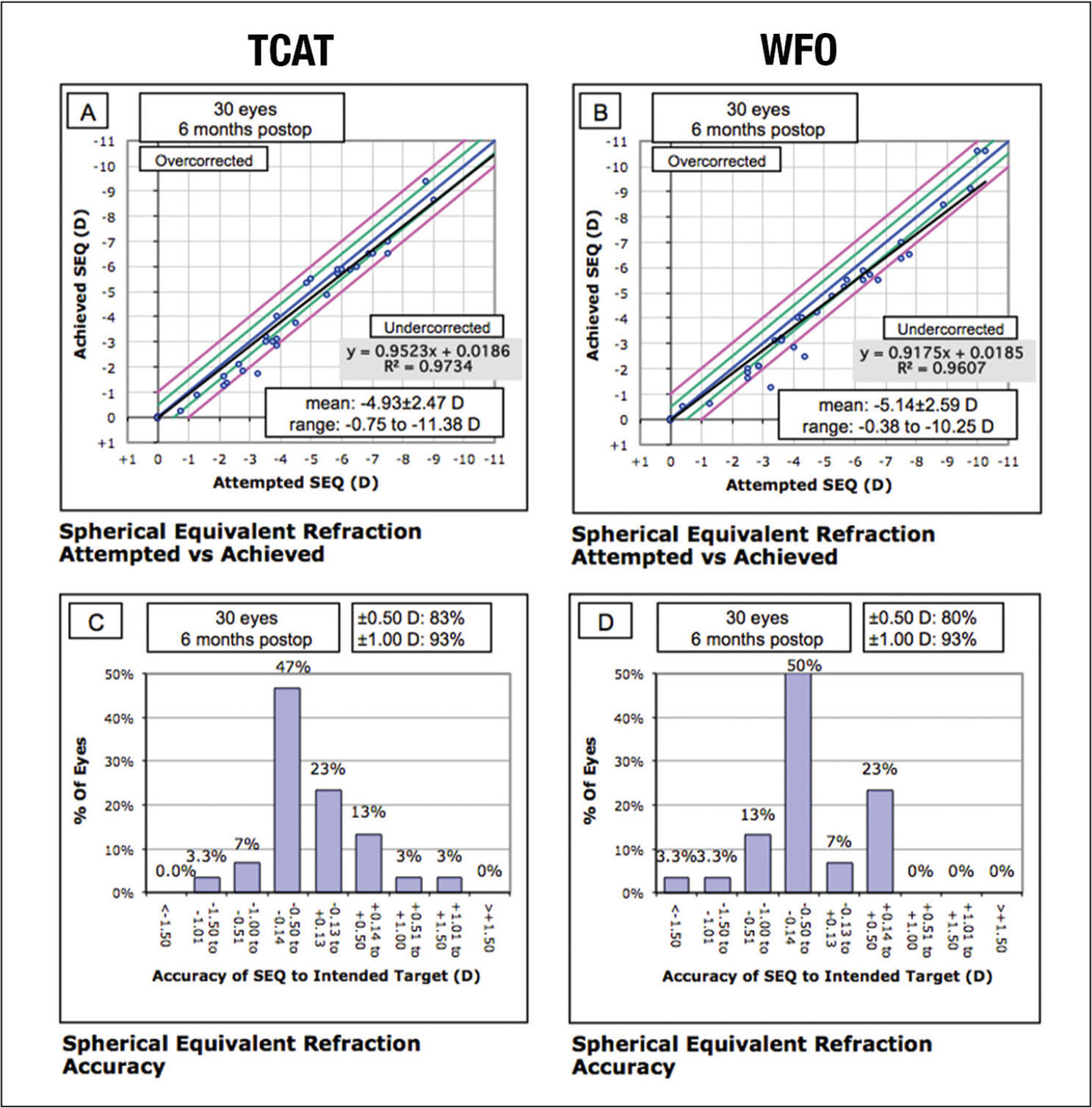 Standard refractive graphs showing refractive outcomes 6 months after surgery in the wavefront-optimized (WFO) ablation and topography-guided custom ablation (TCAT) groups. Attempted versus achieved spherical equivalent (SEQ) in the form of a scatter plot in the (A) TCAT and (B) WFO groups. Spherical equivalent refractive accuracy in terms of number of eyes that were within ±0.50 diopters (D) of the attempted correction in the (C) TCAT and (D) WFO groups.