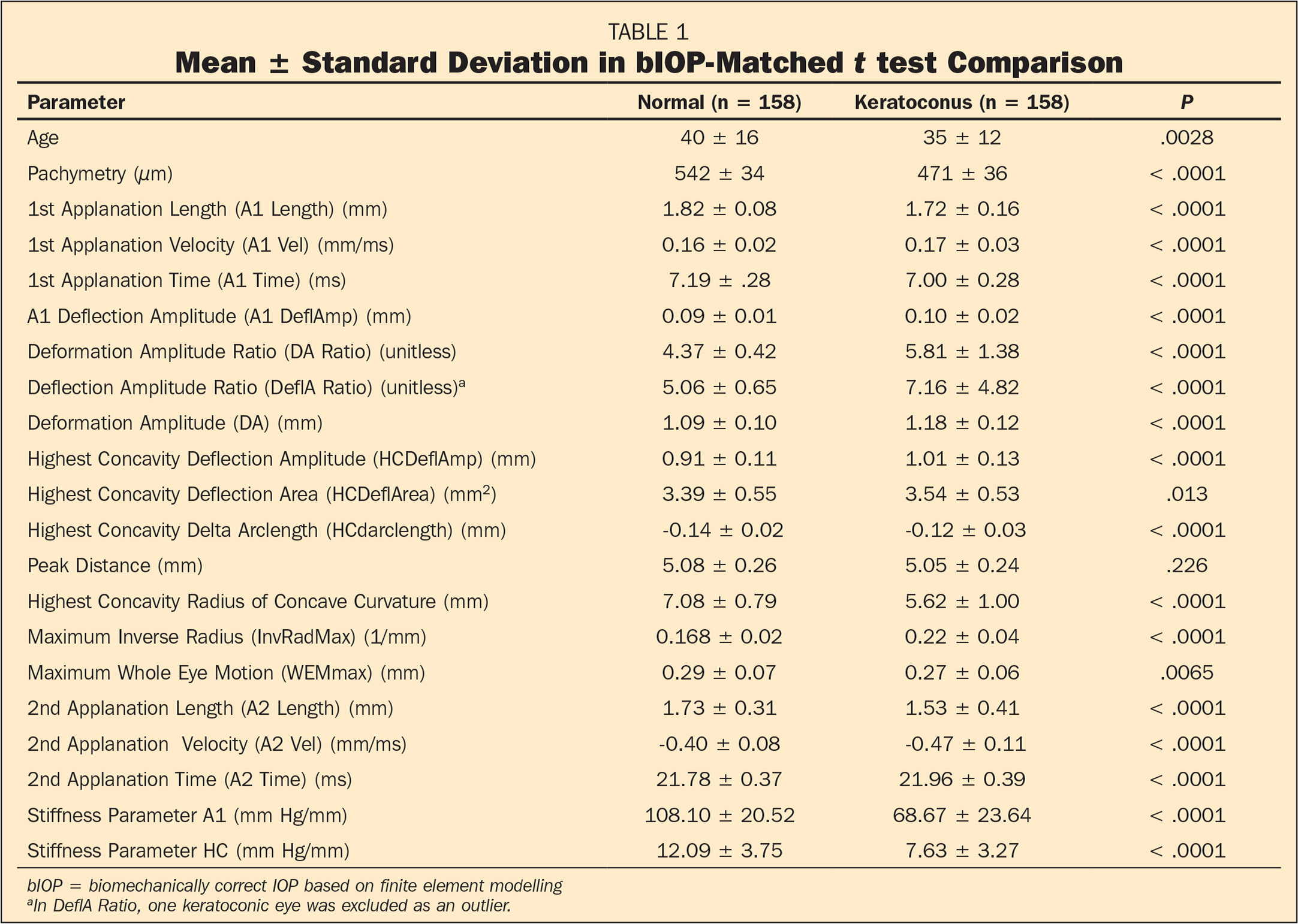 Mean ± Standard Deviation in bIOP-Matched t test Comparison