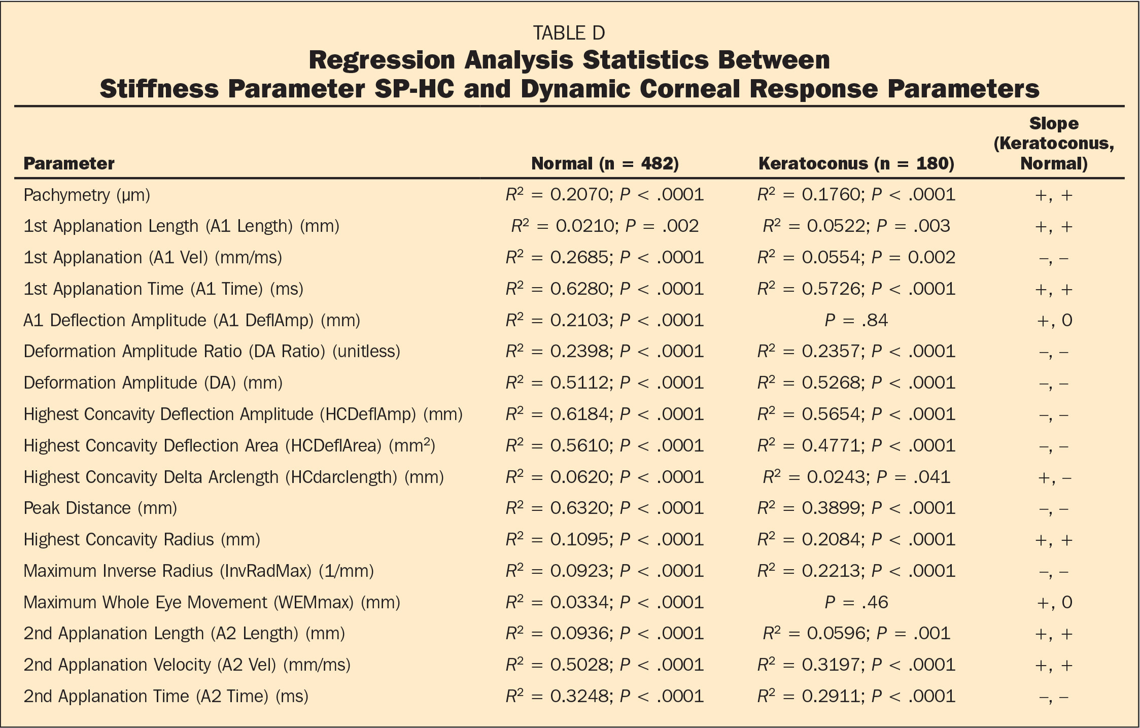 Regression Analysis Statistics Between Stiffness Parameter SP-HC and Dynamic Corneal Response Parameters