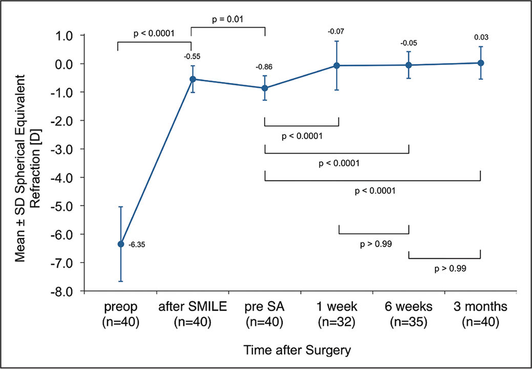 Change of mean refractive spherical equivalent (MRSE) over time. After small incision lenticule extraction (SMILE), MRSE significantly decreased to −0.55 diopters (D). During the mean 9.8 months until enhancement, a significant mean regression of −0.31 D was noted, resulting in a spherical equivalent of −0.86 ± 0.43 D directly before re-treatment. One week after enhancement, spherical equivalent had already significantly improved and remained stable until month 3, resulting in a final spherical equivalent of 0.03 ± 0.57 D (range −1.75 to 1.75 D). SD = standard deviation