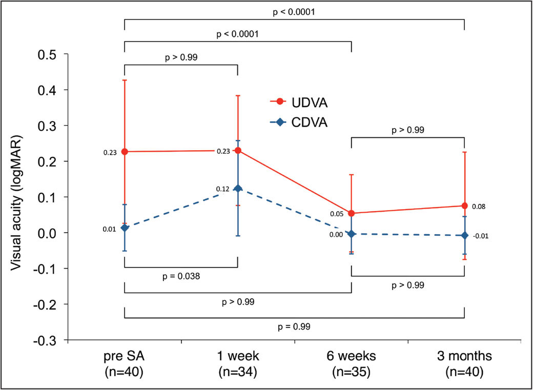 Time course of uncorrected distance visual acuity (UDVA) and corrected distance visual acuity (CDVA) after surface ablation (SA). UDVA significantly improved at 6 weeks and remained stable until month 3. CDVA significantly worsened at week 1 but returned to baseline at week 6 and remained stable until month 3.