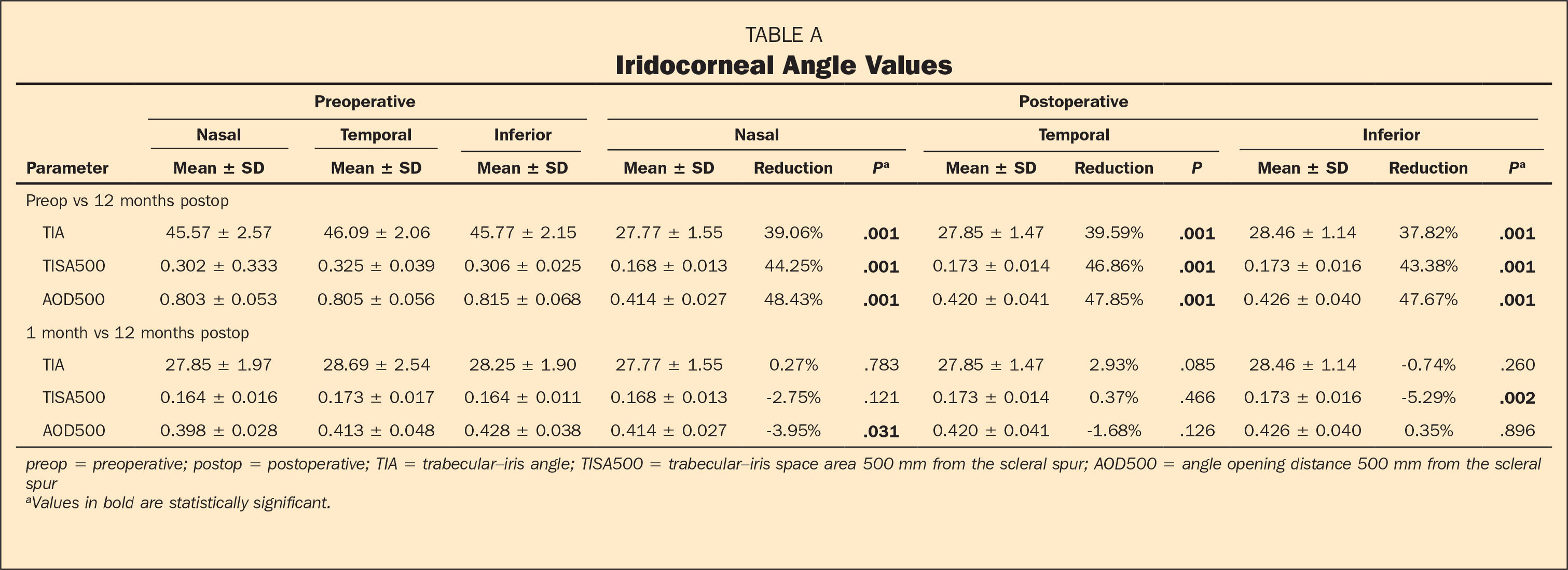 Iridocorneal Angle Values