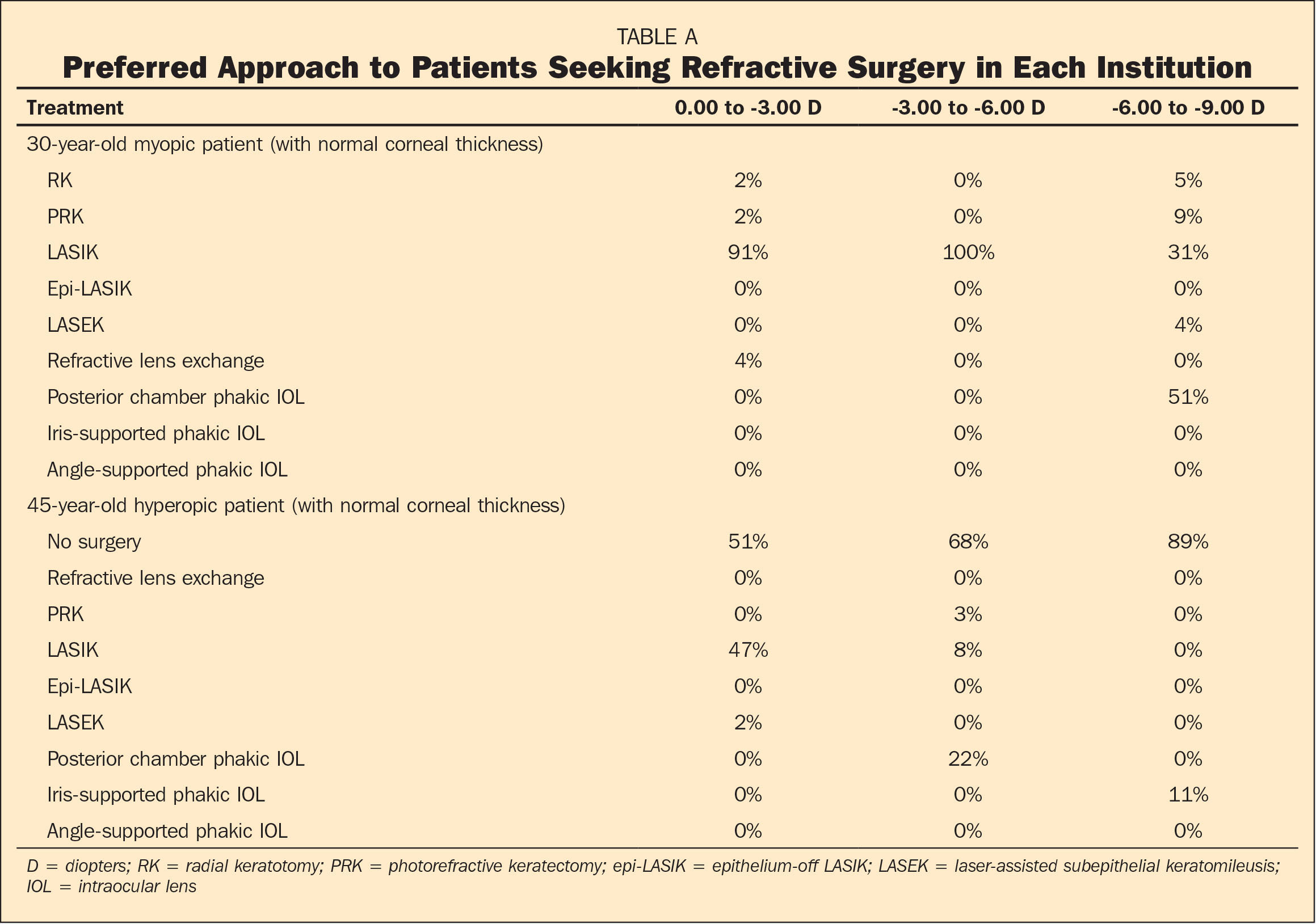 Preferred Approach to Patients Seeking Refractive Surgery in Each Institution