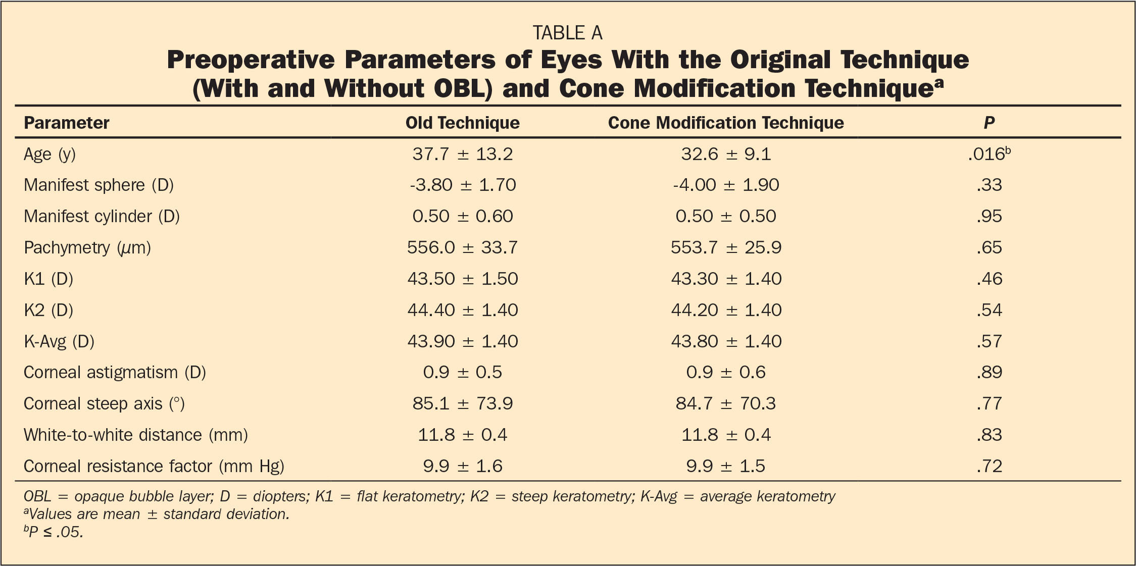 Preoperative Parameters of Eyes With the Original Technique (With and Without OBL) and Cone Modification Techniquea