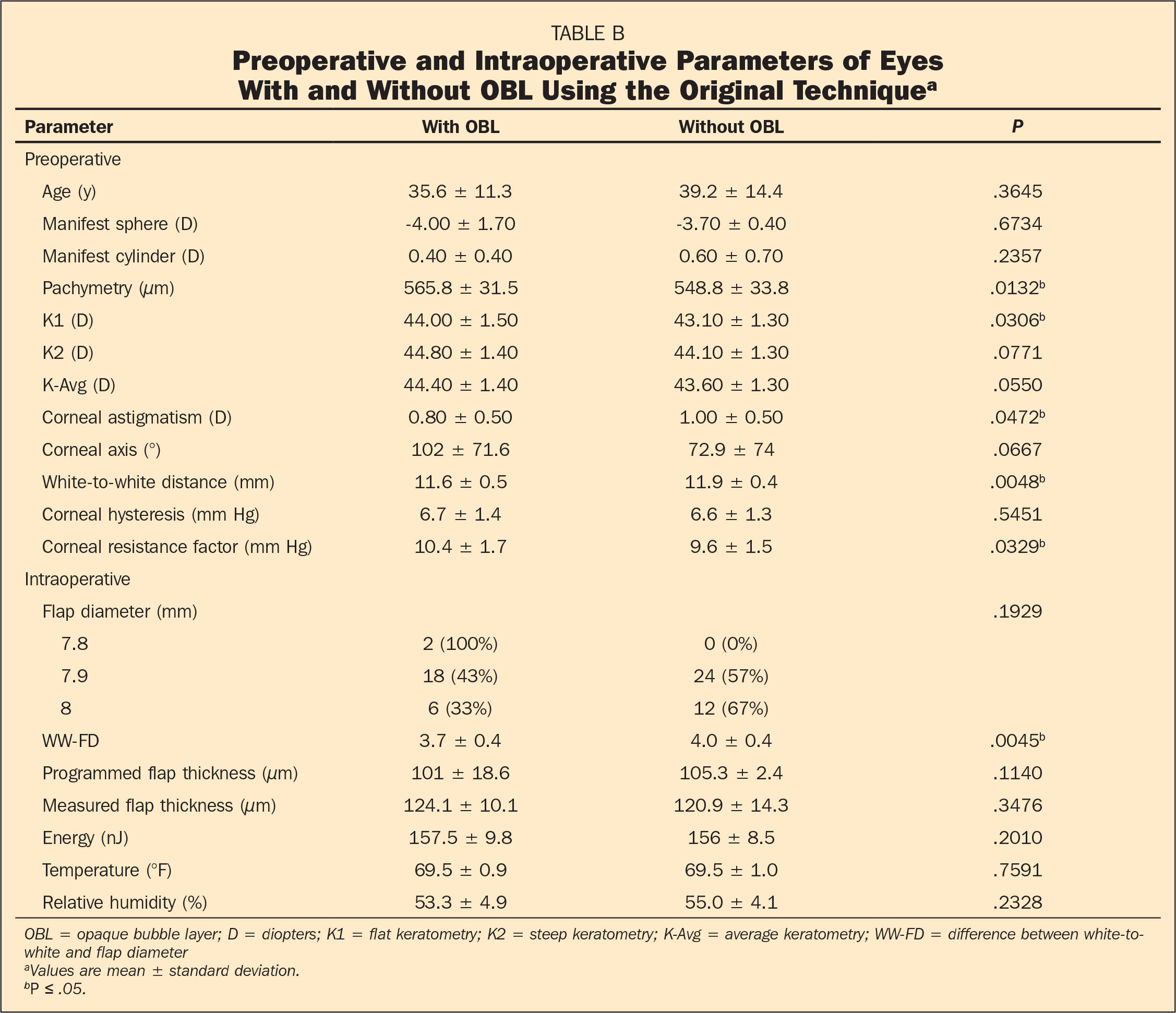 Preoperative and Intraoperative Parameters of Eyes With and Without OBL Using the Original Techniquea